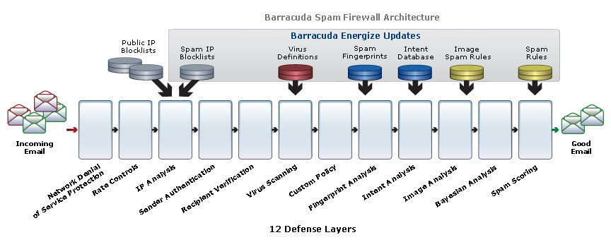 Barracuda Spam Firewall Architecture